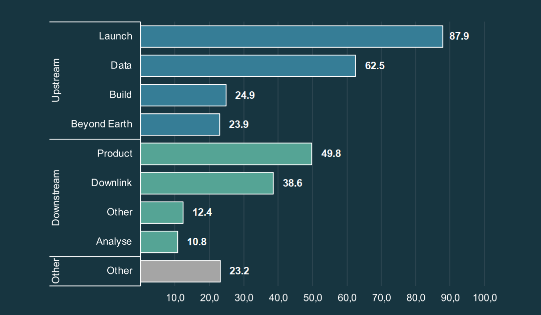 Employment in the German NewSpace Industry (average FTE numbers by Value Chain Segmentation 2020)