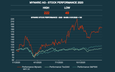 Stock Performance Analysis: Mynaric AG vs. TecDax vs. S&P 500