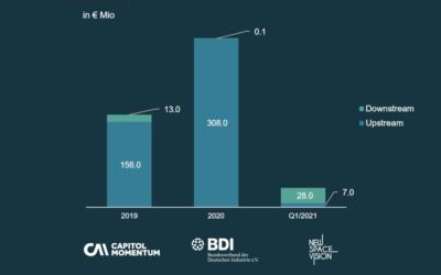Venture Capital Investment in German NewSpace 2020