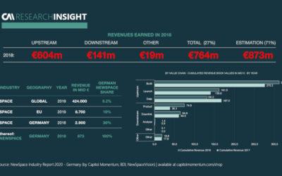 German NewSpace Revenue Generation in 2018